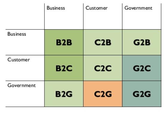 Tipos de modelos de negocio