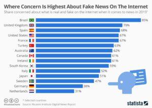fake news concerns worldwide alberto lempira